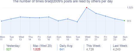How many times bradjl2009's posts are read daily
