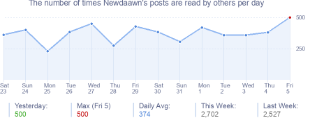 How many times Newdaawn's posts are read daily