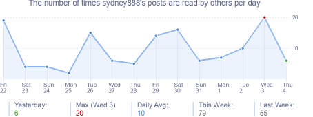 How many times sydney888's posts are read daily