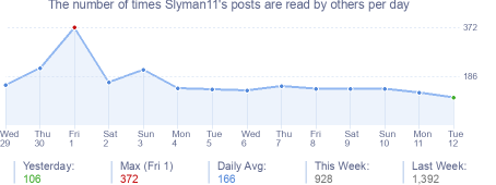 How many times Slyman11's posts are read daily