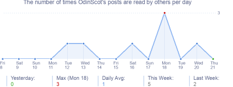 How many times OdinScot's posts are read daily
