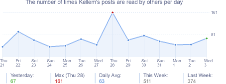 How many times Kellem's posts are read daily