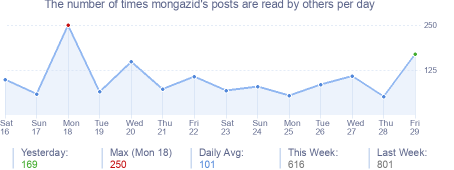 How many times mongazid's posts are read daily