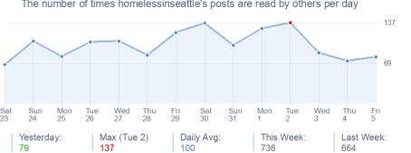 How many times homelessinseattle's posts are read daily