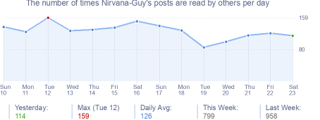 How many times Nirvana-Guy's posts are read daily