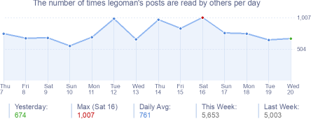 How many times legoman's posts are read daily