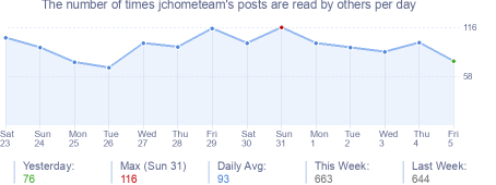 How many times jchometeam's posts are read daily