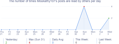 How many times Misskathy107's posts are read daily
