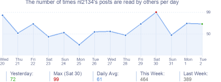 How many times nl2134's posts are read daily