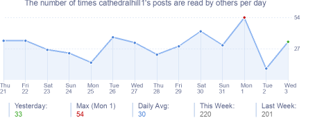 How many times cathedralhill1's posts are read daily