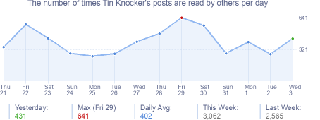 How many times Tin Knocker's posts are read daily