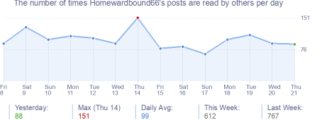 How many times Homewardbound66's posts are read daily