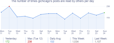 How many times gichicago's posts are read daily