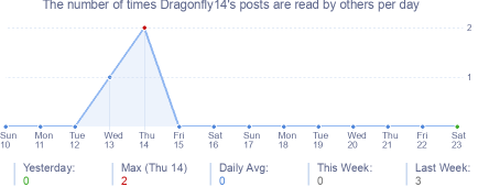 How many times Dragonfly14's posts are read daily