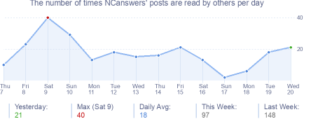 How many times NCanswers's posts are read daily