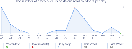 How many times bucku's posts are read daily