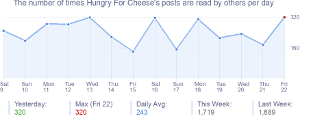 How many times Hungry For Cheese's posts are read daily