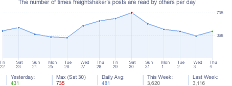 How many times freightshaker's posts are read daily