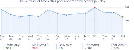 How many times rfb's posts are read daily