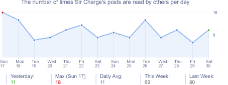 How many times Sir Charge's posts are read daily