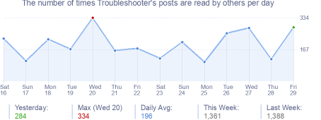 How many times Troubleshooter's posts are read daily