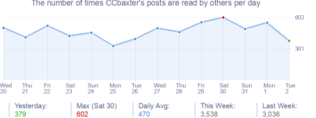 How many times CCbaxter's posts are read daily