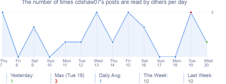 How many times cdshaw07's posts are read daily
