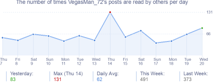 How many times VegasMan_72's posts are read daily