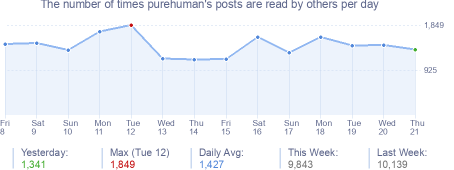 How many times purehuman's posts are read daily