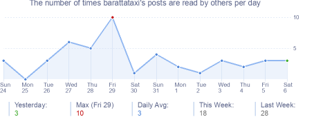 How many times barattataxi's posts are read daily
