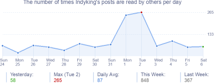 How many times Indyking's posts are read daily