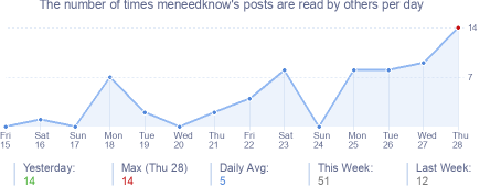 How many times meneedknow's posts are read daily
