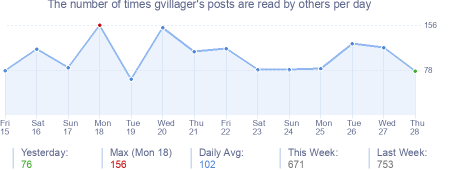 How many times gvillager's posts are read daily