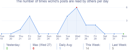 How many times wcmd's posts are read daily