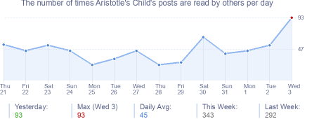 How many times Aristotle's Child's posts are read daily