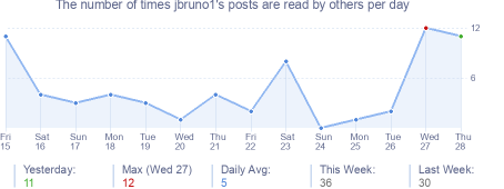 How many times jbruno1's posts are read daily