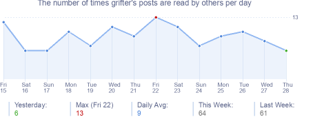 How many times grifter's posts are read daily