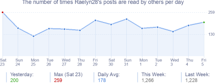 How many times Raelyn28's posts are read daily