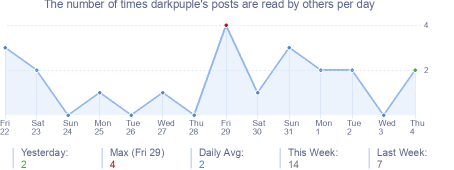 How many times darkpuple's posts are read daily