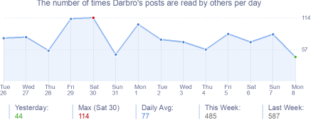 How many times Darbro's posts are read daily