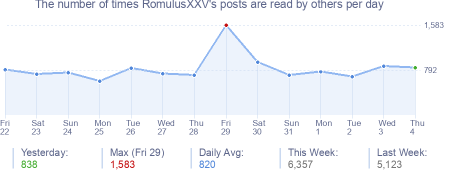 How many times RomulusXXV's posts are read daily