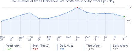 How many times Pancho-Villa's posts are read daily