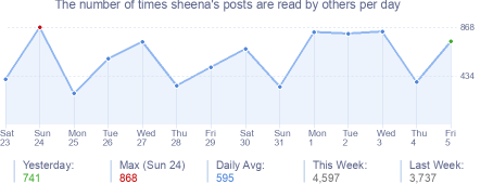 How many times sheena's posts are read daily