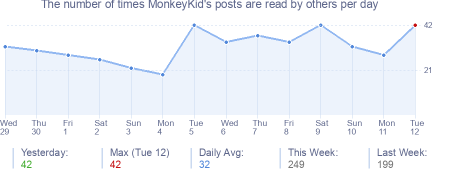How many times MonkeyKid's posts are read daily