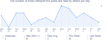 How many times hilltop2010's posts are read daily