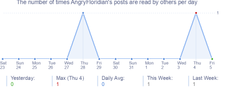 How many times AngryFloridian's posts are read daily
