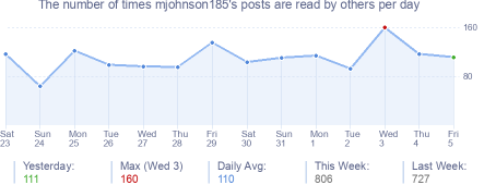 How many times mjohnson185's posts are read daily