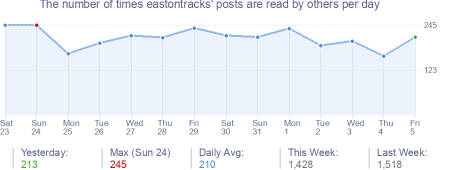 How many times eastontracks's posts are read daily