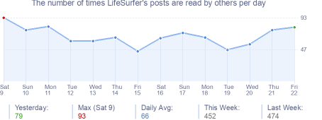 How many times LifeSurfer's posts are read daily