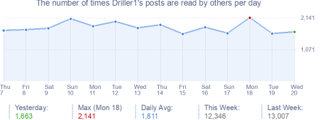 How many times Driller1's posts are read daily